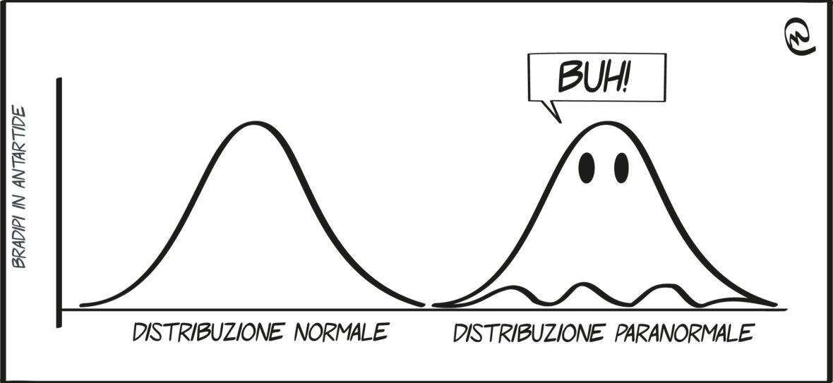 Normali